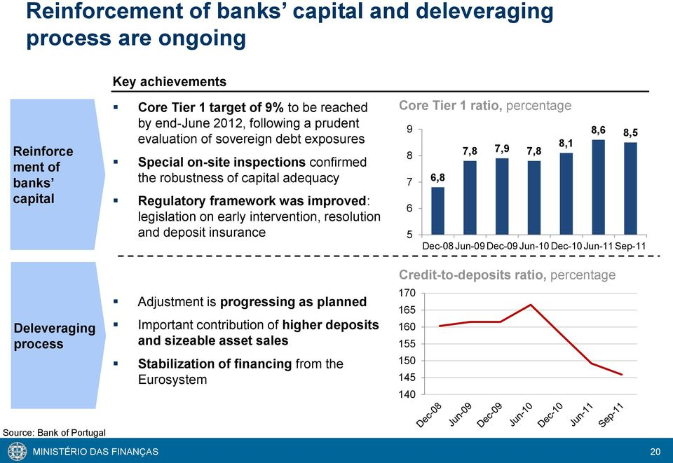 intervention, resolution and deposit insurance Adjustment is progressing as planned Important contribution of higher deposits and sizeable asset sales Stabilization of financing from the Eurosystem