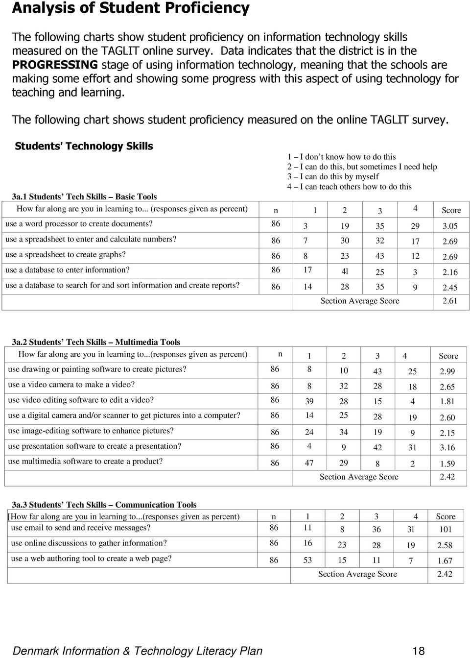 technology for teaching and learning. The following chart shows student proficiency measured on the online TAGLIT survey.