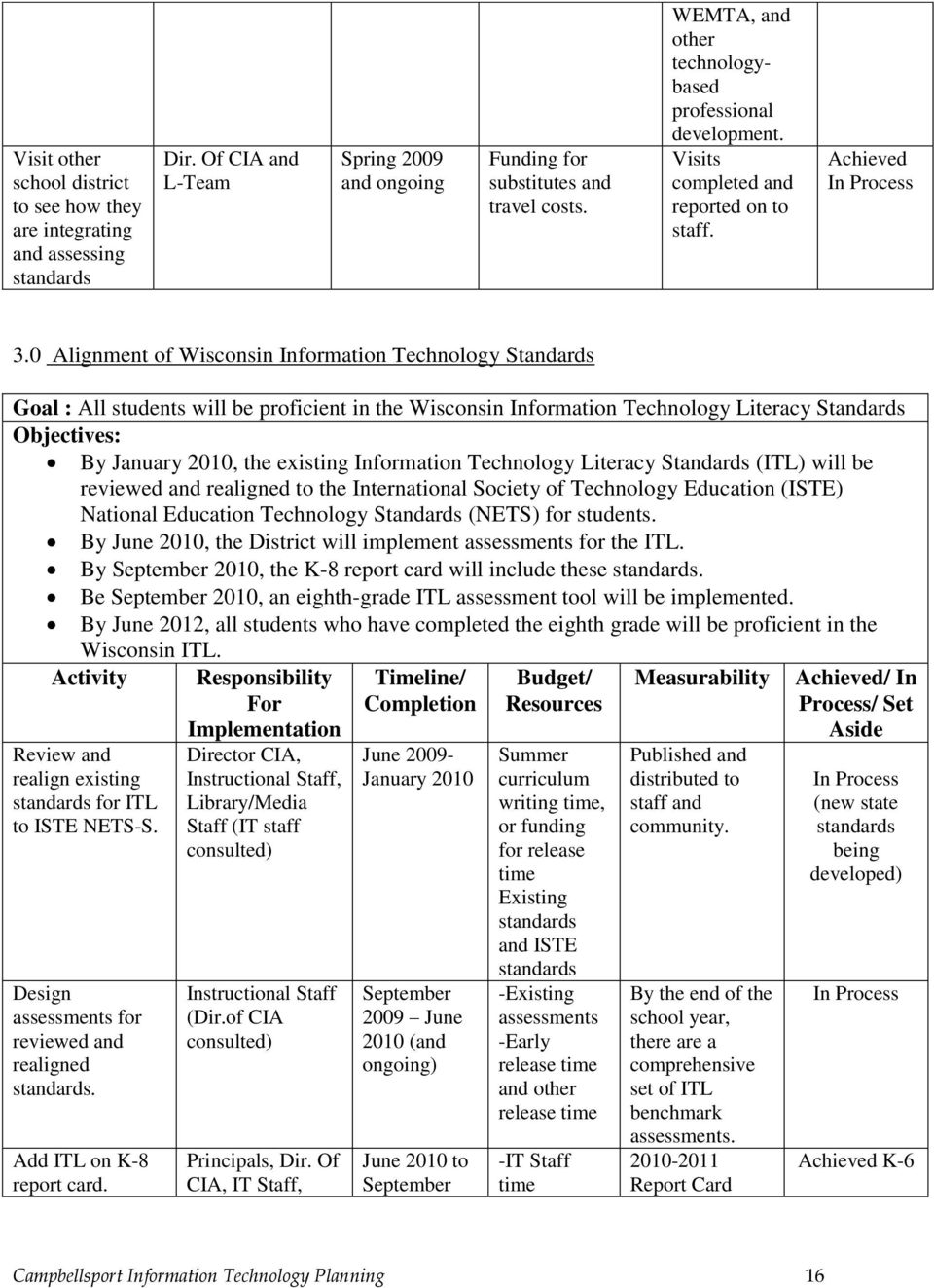 0 Alignment of Wisconsin Information Technology Standards Goal : All students will be proficient in the Wisconsin Information Technology Literacy Standards Objectives: By January 2010, the existing