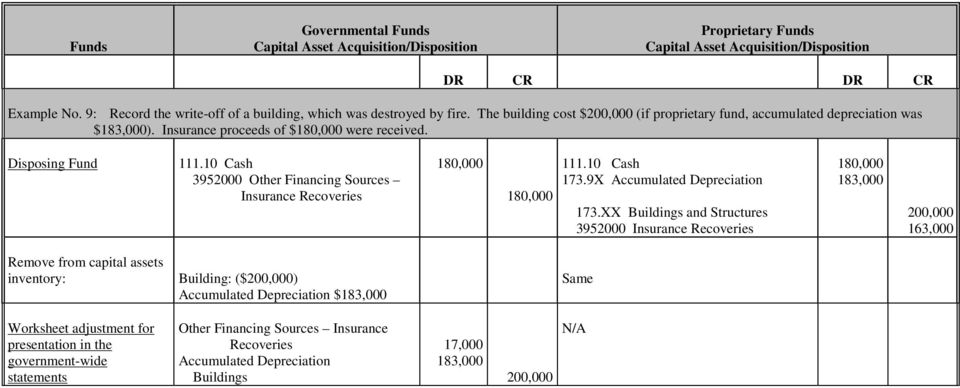 Disposing Fund 3952000 Other Financing Sources Insurance Recoveries 180,000 180,000 173.9X Accumulated Depreciation 173.
