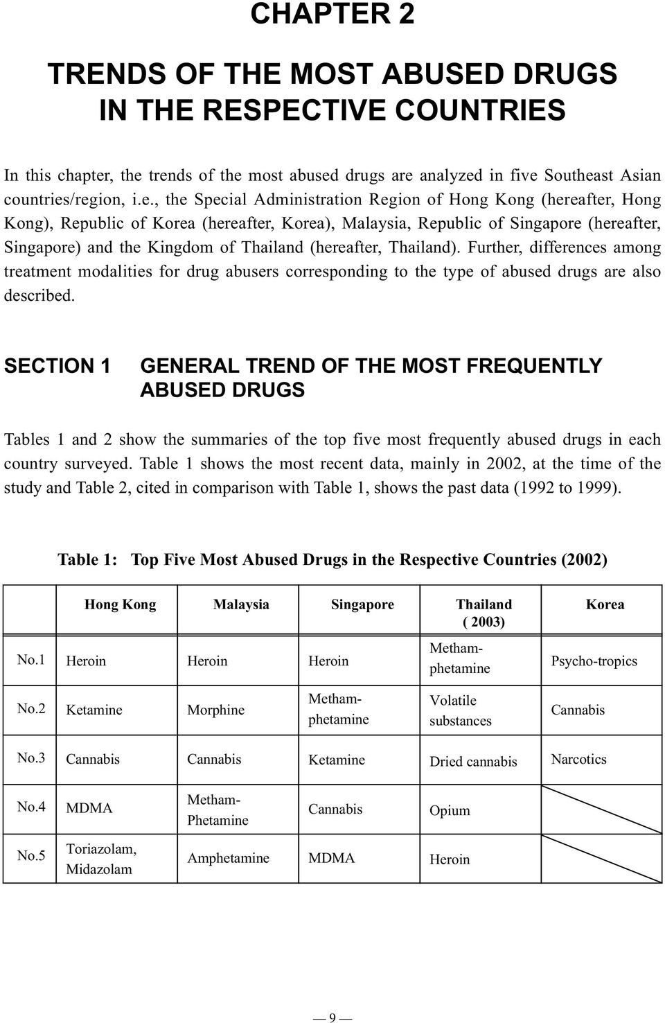 trends of the most abused drugs are analyzed in five Southeast Asian countries/region, i.e.Special Administration Region of Hong Kong (hereafter, Hong Kong), Republic of Korea (hereafter, Korea),