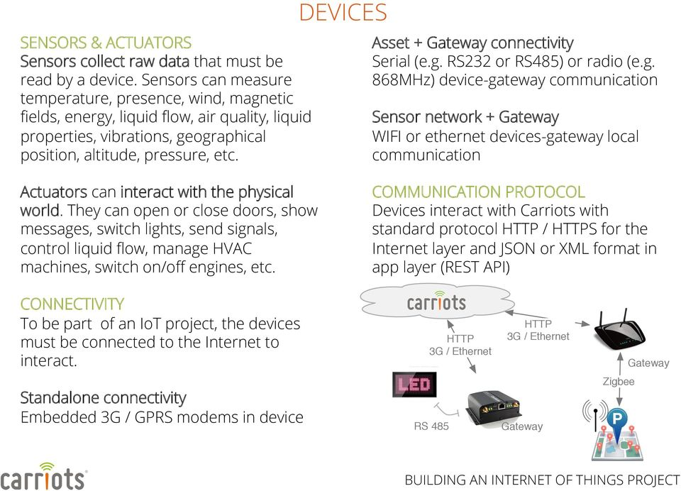 DEVICES Asset + Gateway connectivity Serial (e.g.
