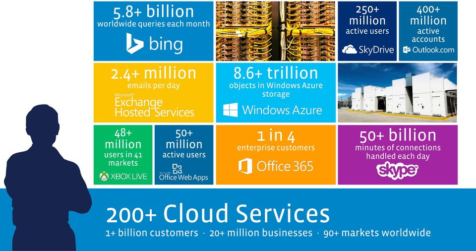 6+ trillion objects in Windows Azure storage 48+ million users in 41 markets 50+ million active