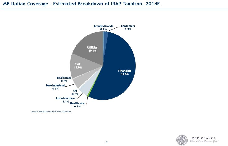 Breakdown of IRAP