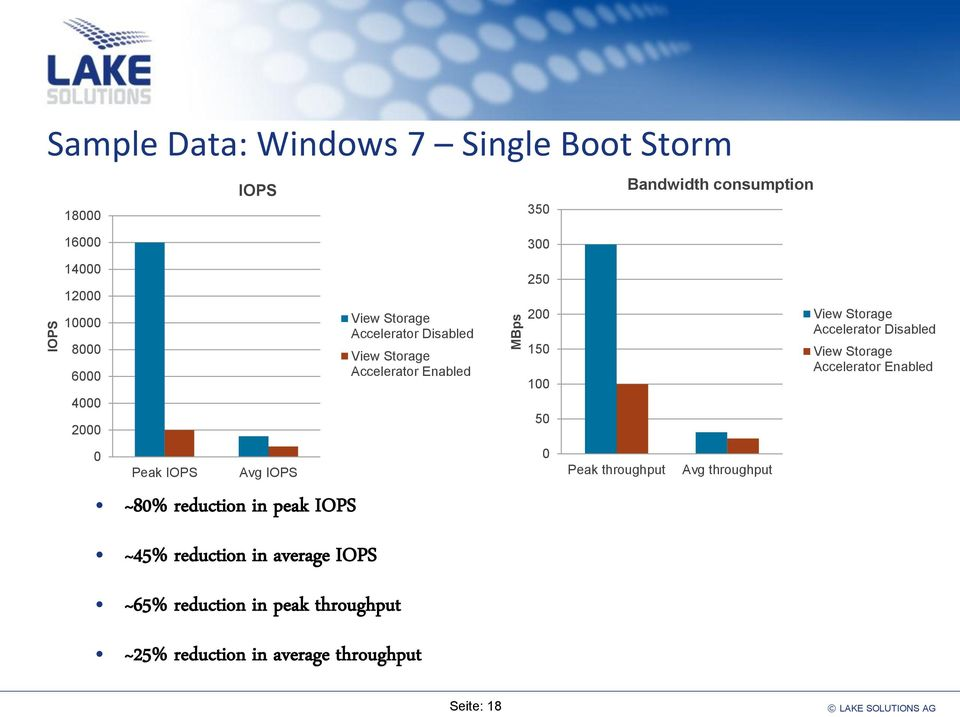 Accelerator Disabled View Storage Accelerator Enabled 0 Peak IOPS Avg IOPS ~80% reduction in peak IOPS 0 Peak throughput