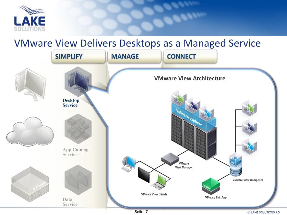 Service End Users Users, Desktops, Apps, Data Policies VMware View Manager VMware