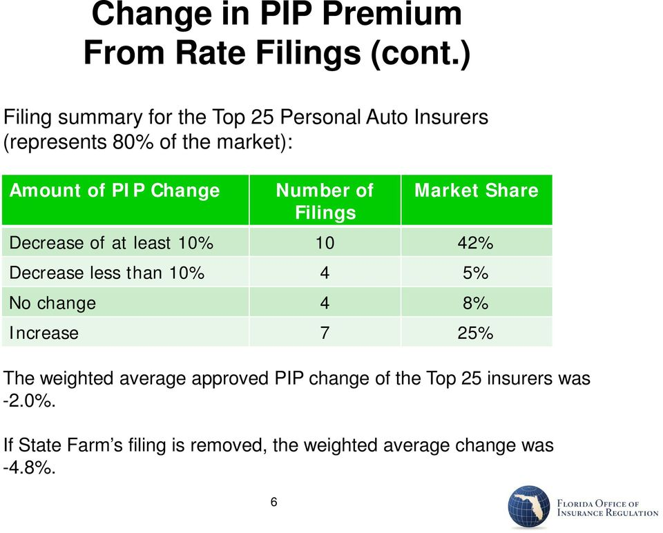 Change The weighted average approved PIP change of the Top 25 insurers was -2.0%.