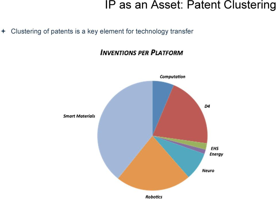 patents is a key element