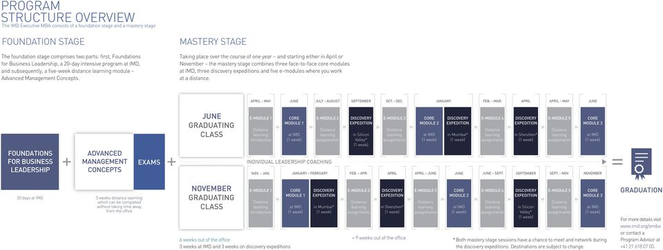 MASTERY STAGE Taking place over the course of one year and starting either in April or November the mastery stage combines three face-to-face core modules at IMD, three discovery expeditions and five