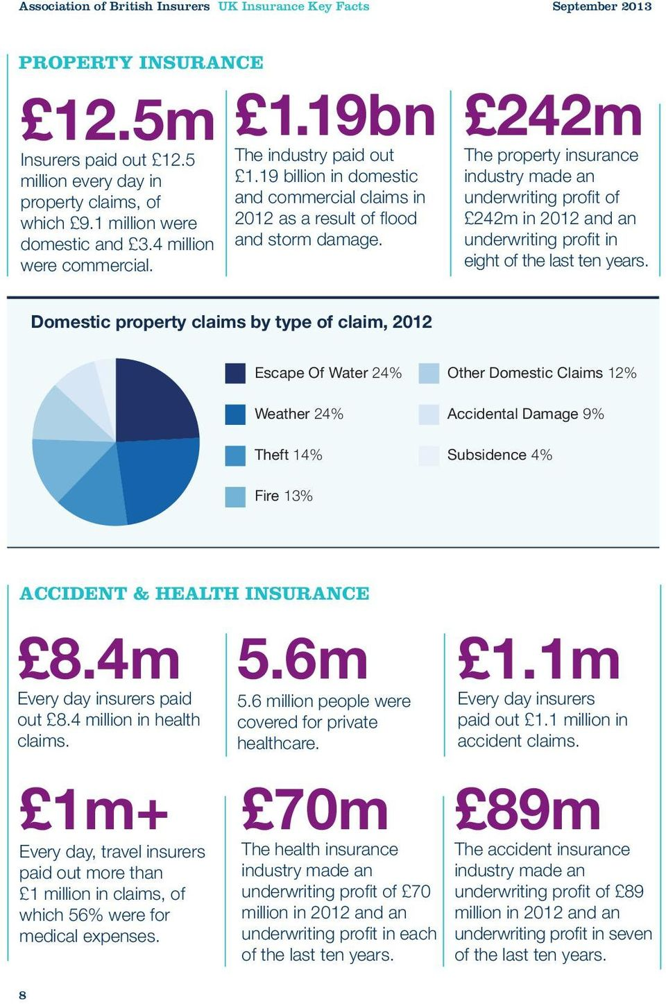 19bn 242m The property insurance industry made an underwriting profit of 242m in 2012 and an underwriting profit in eight of the last ten years.
