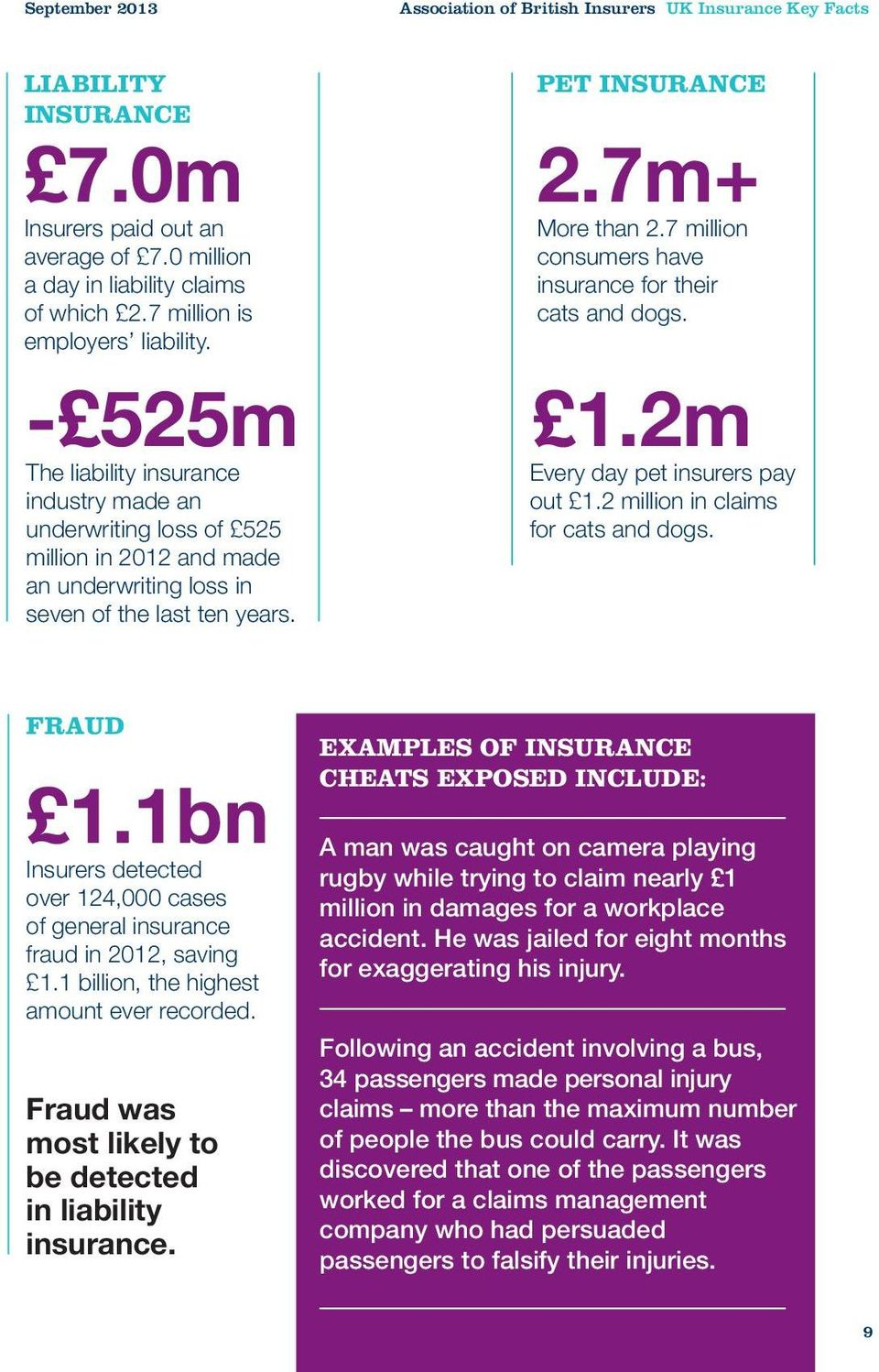 PET INSURANCE 2.7m+ More than 2.7 million consumers have insurance for their cats and dogs. 1.2m Every day pet insurers pay out 1.2 million in claims for cats and dogs. FRAUD 1.