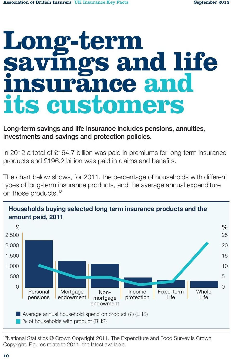 The chart below shows, for 2011, the percentage of households with different types of long-term insurance products, and the average annual expenditure on those products.