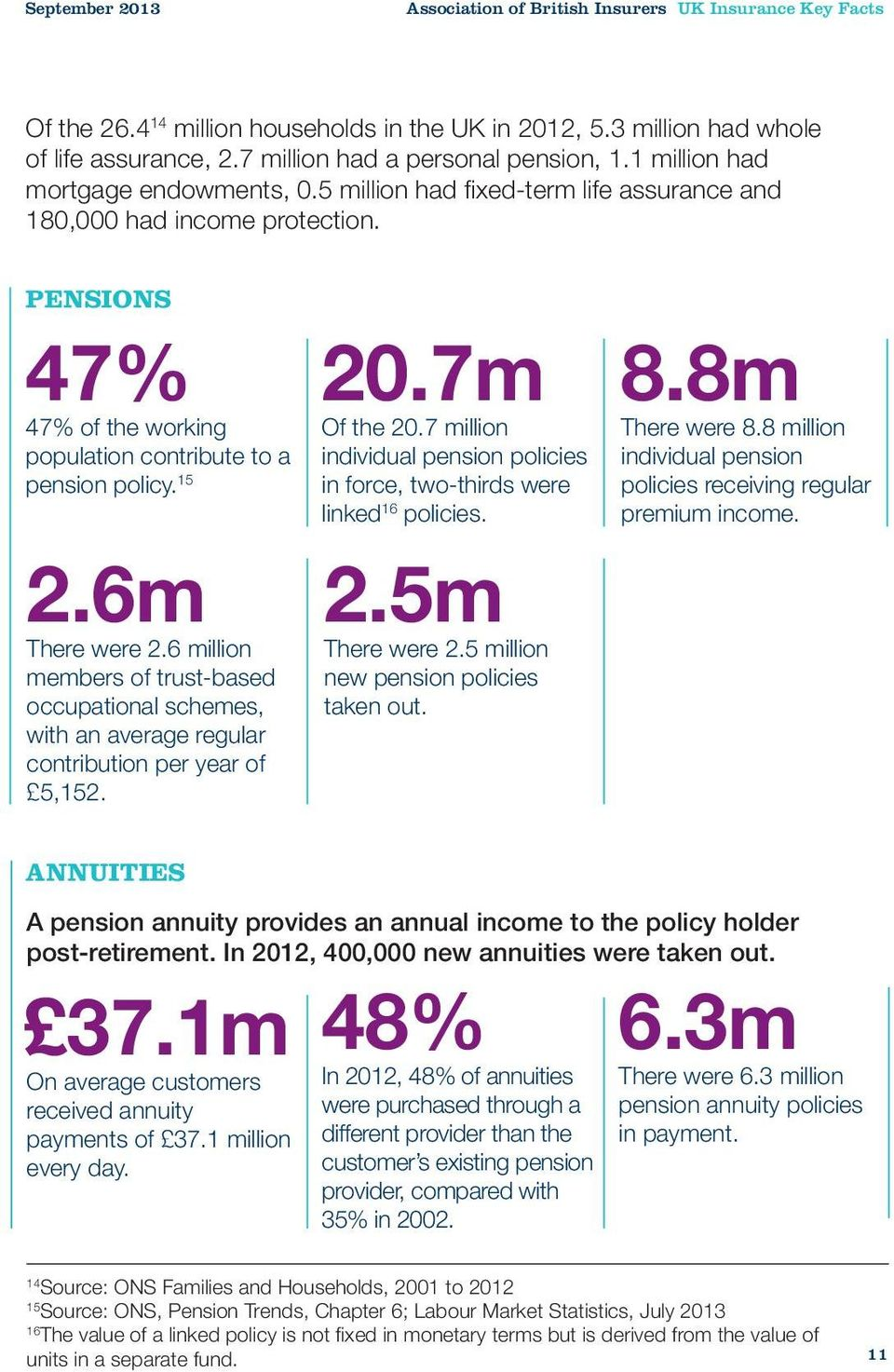 PENSIONS 47% 47% of the working population contribute to a pension policy. 15 2.6m There were 2.