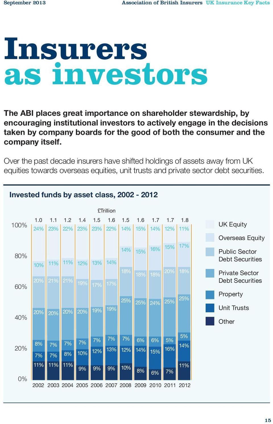 Over the past decade insurers have shifted holdings of assets away from UK equities towards overseas equities, unit trusts and private sector debt securities.