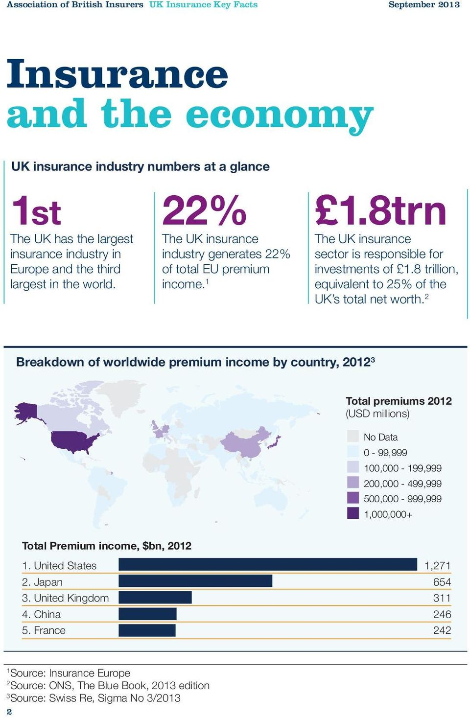1 The UK insurance sector is responsible for investments of 1.8 trillion, equivalent to 25% of the UK s total net worth.