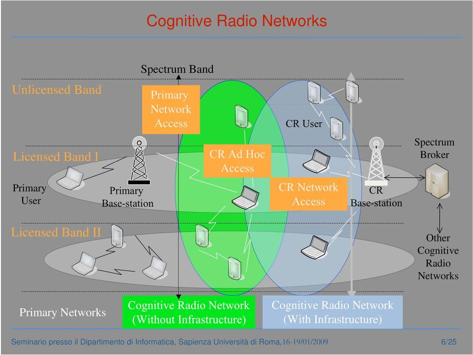 Network Access CR Base-station Licensed Band II Other Cognitive Radio Networks Primary