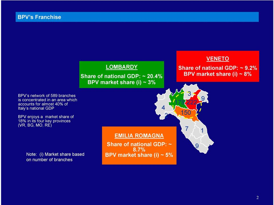 Italy s national GDP BPV enjoys a market share of 18% in its four key provinces (VR, BG, MO, RE) Note: (i) Market share