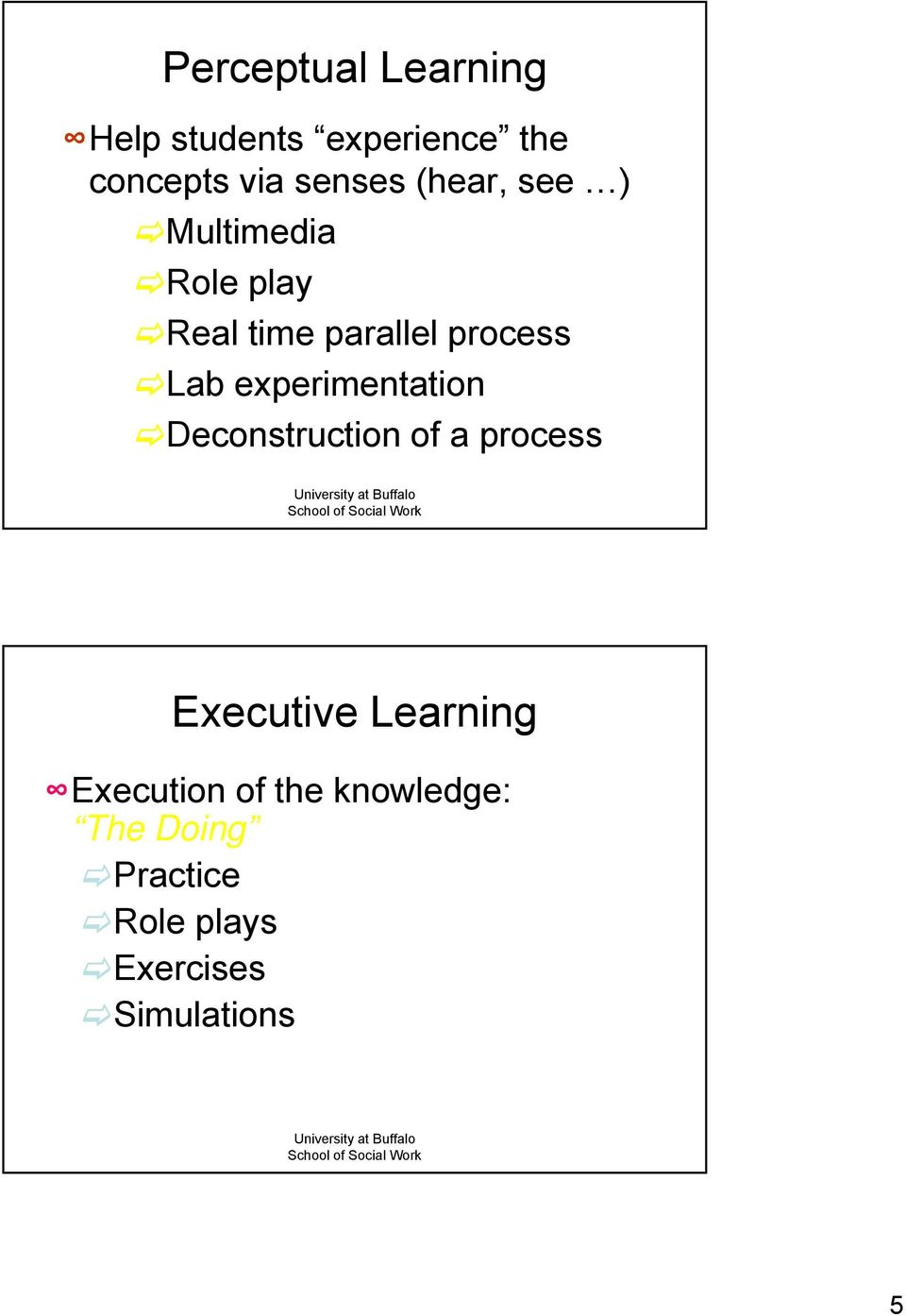 experimentation Deconstruction of a process Executive Learning