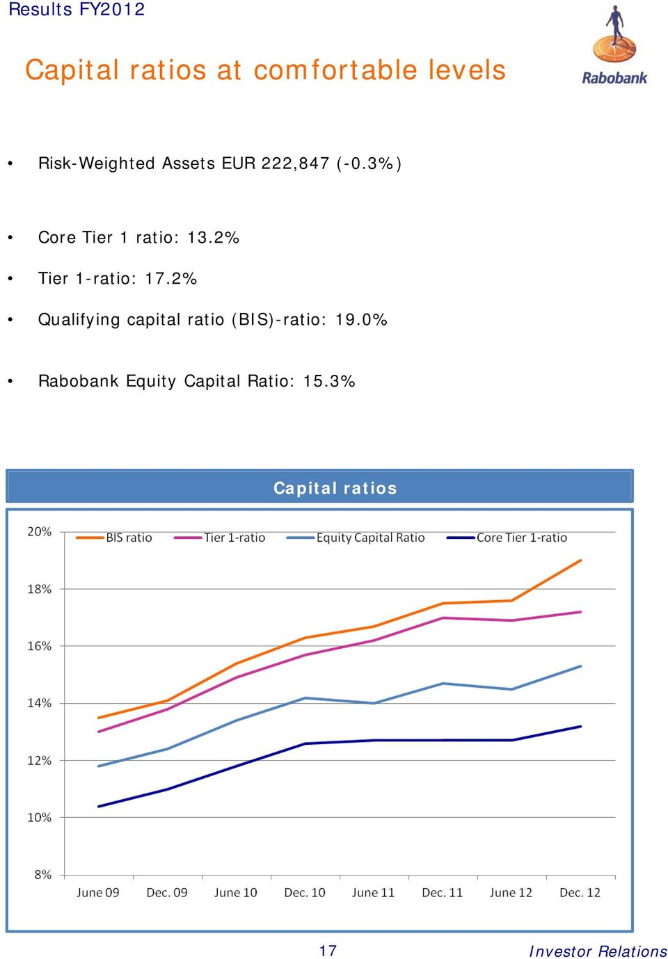 2% Qualifying capital ratio (BIS)-ratio: 19.