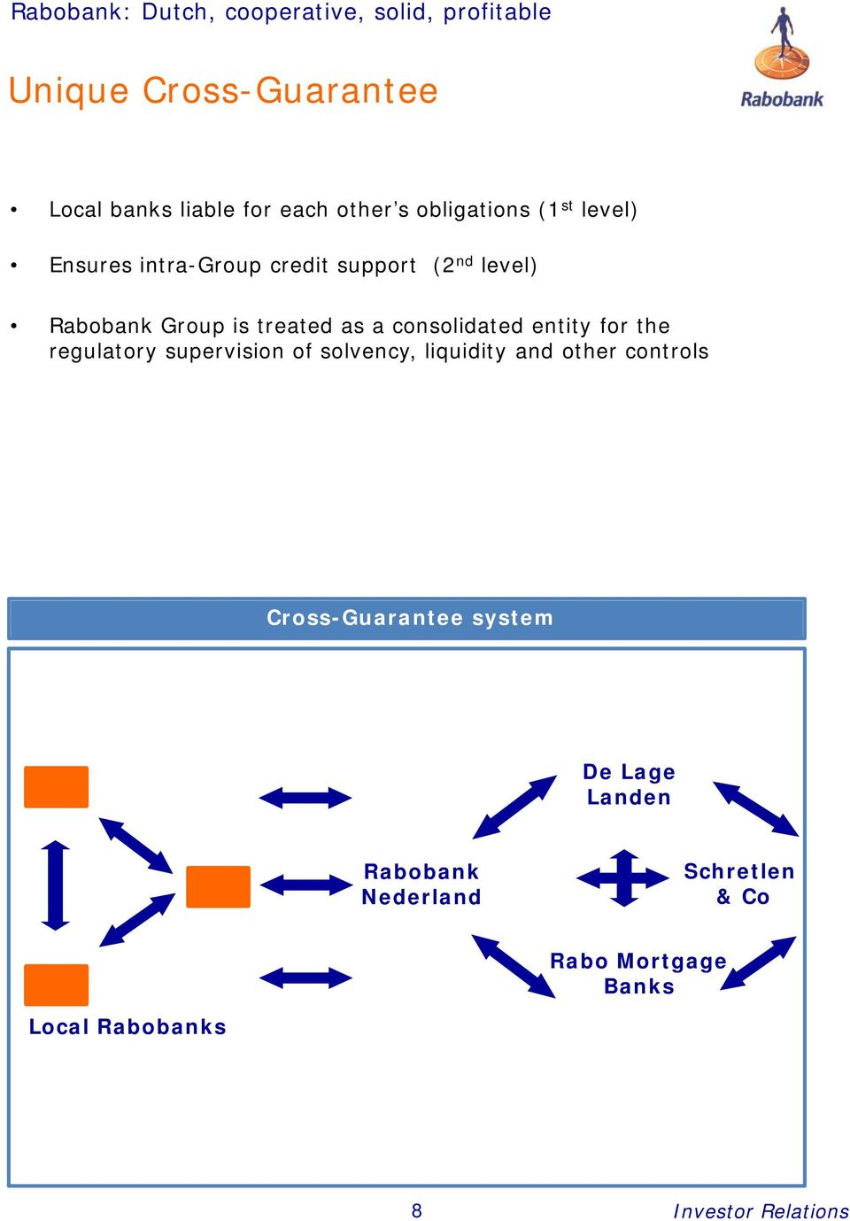 consolidated entity for the regulatory supervision of solvency, liquidity and other controls