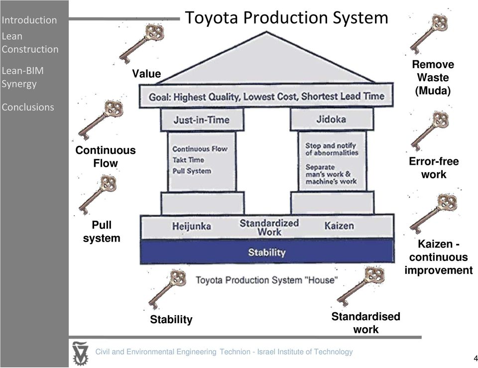 level of product toyota Have been felt both at the vehicle assembler level and at the component makers within four product category toyota production system in house building.