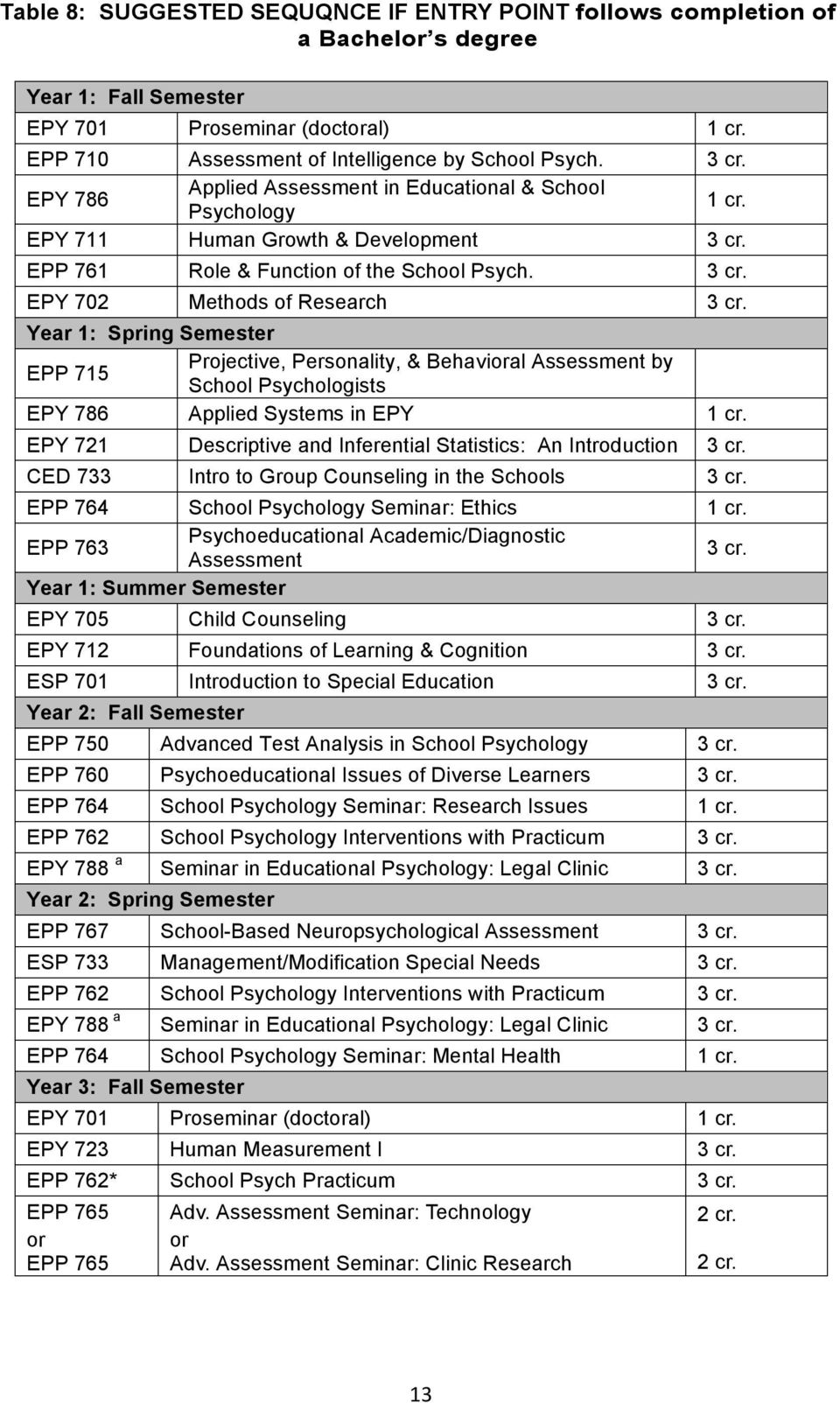 EPY 702 Methods of Research Year 1: Spring Semester EPP 715 Projective, Personality, & Behavial Assessment by School Psychologists EPY 786 Applied Systems in EPY 1 cr.