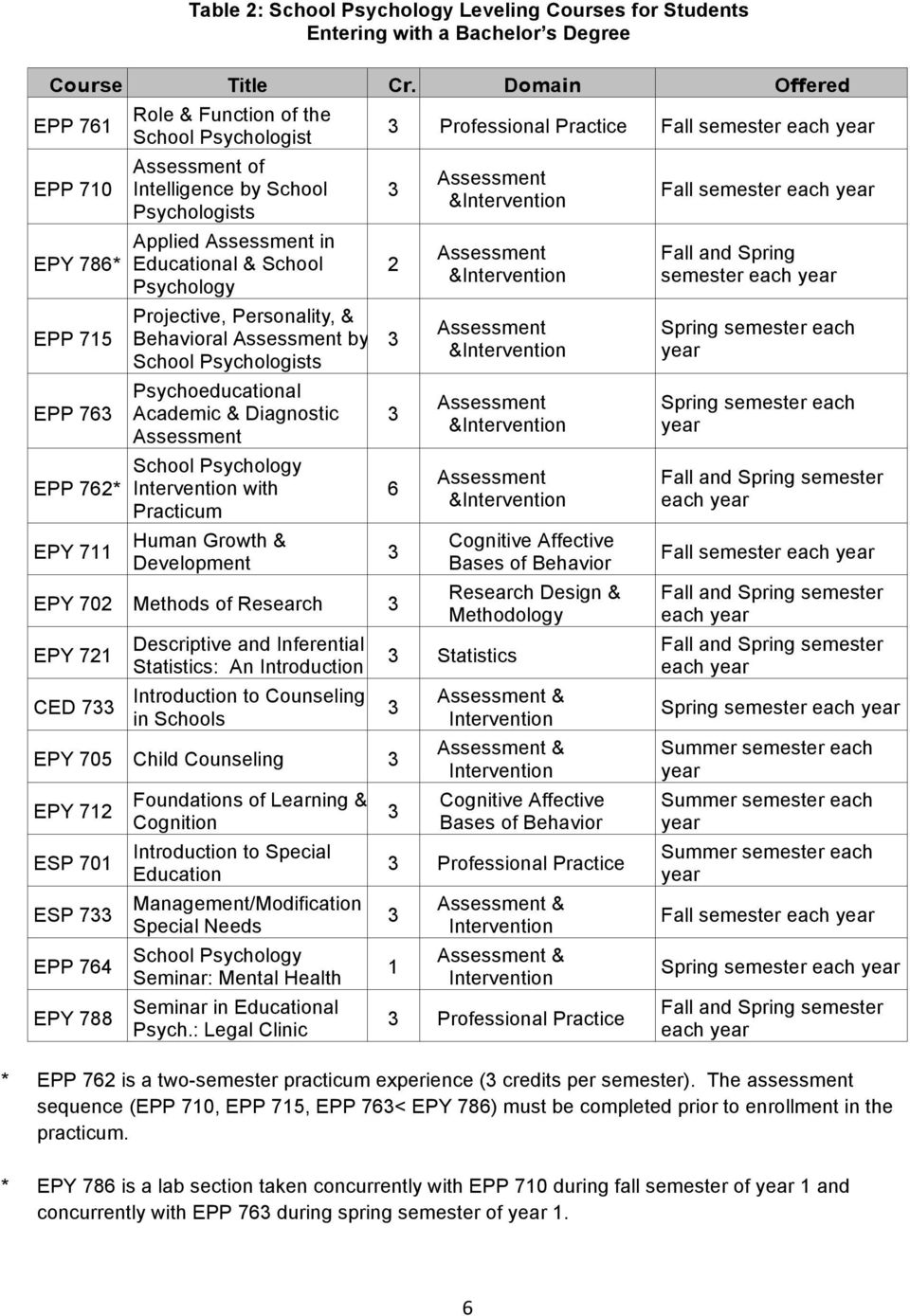 Educational & School Psychology Projective, Personality, & Behavial Assessment by School Psychologists Psychoeducational Academic & Diagnostic Assessment School Psychology Intervention with Practicum