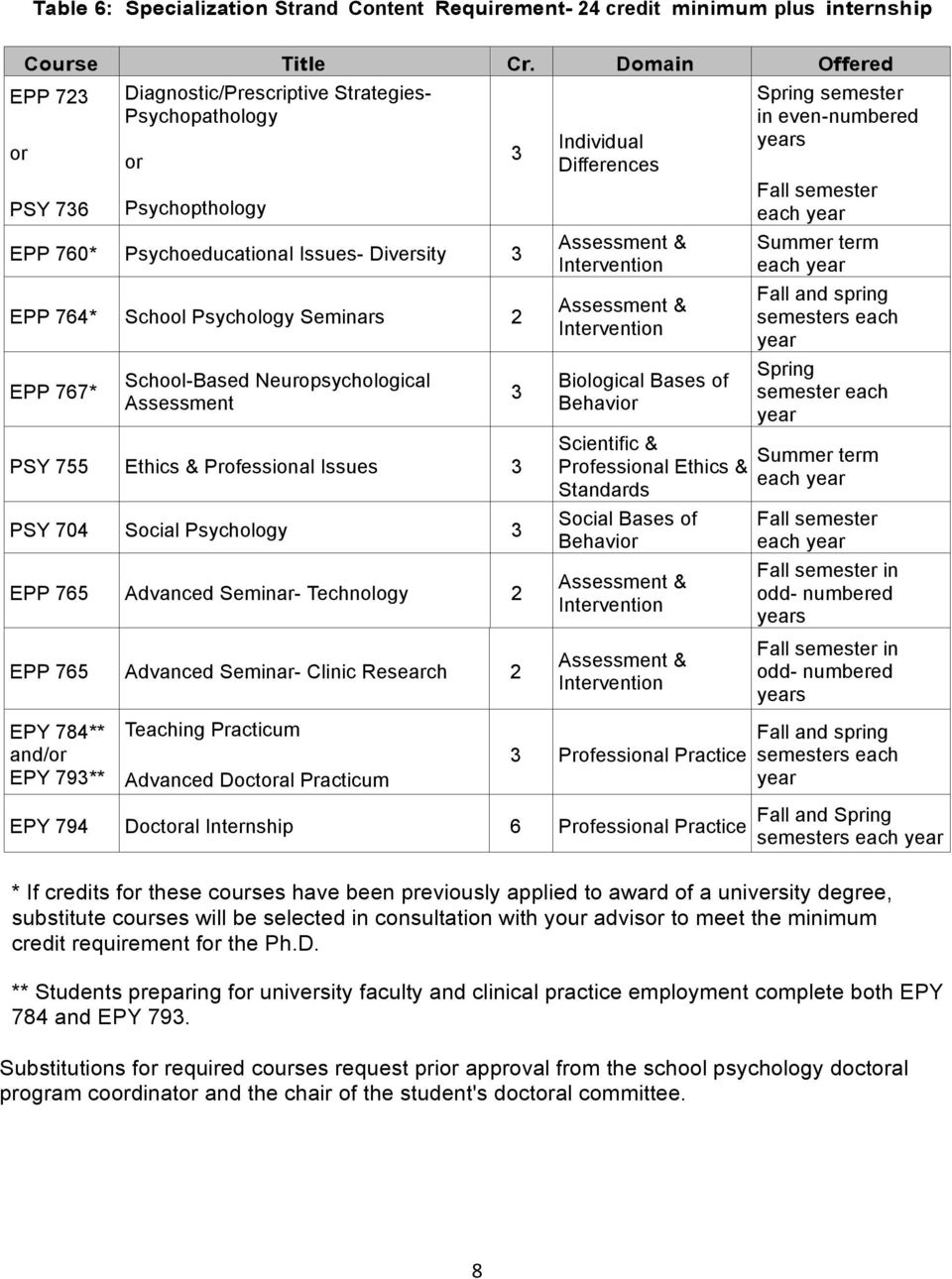 School-Based Neuropsychological Assessment PSY 755 Ethics & Professional Issues 3 PSY 704 Social Psychology 3 EPP 765 Advanced Seminar- Technology 2 EPP 765 Advanced Seminar- Clinic Research 2 3 3