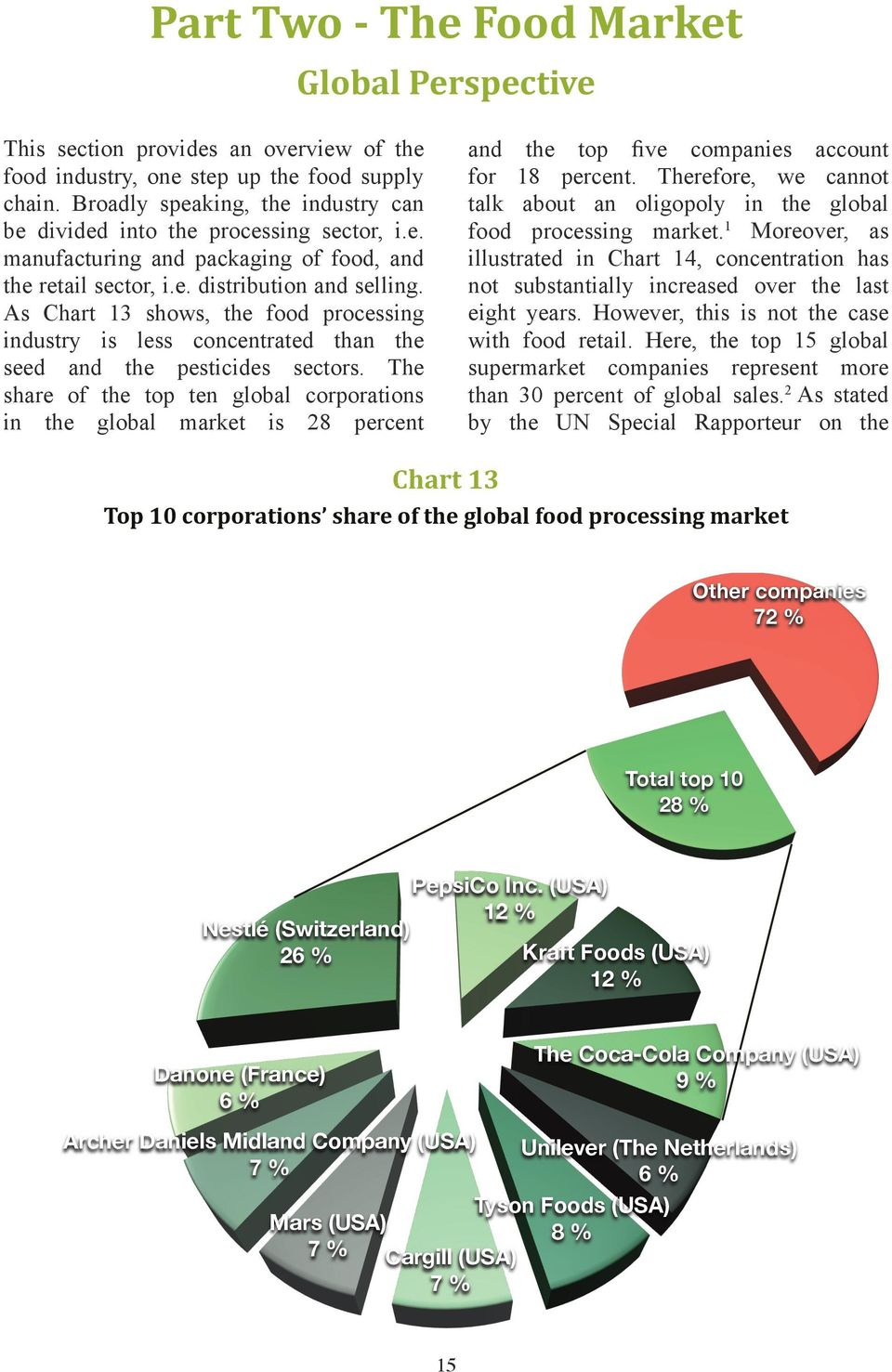 As Chart 13 shows, the food processing industry is less concentrated than the seed and the pesticides sectors.