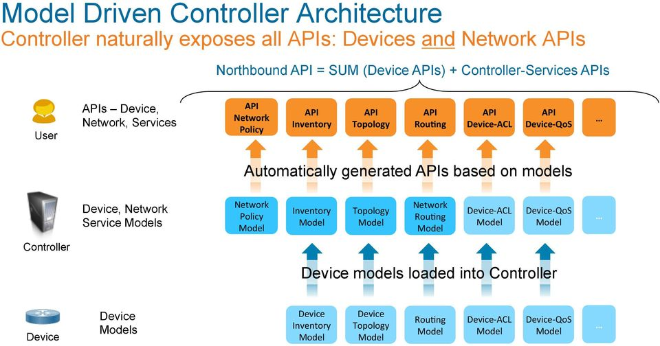 Device- QoS Automatically generated APIs based on models Device, Network Service s Network Policy Inventory Topology Network Rou5ng