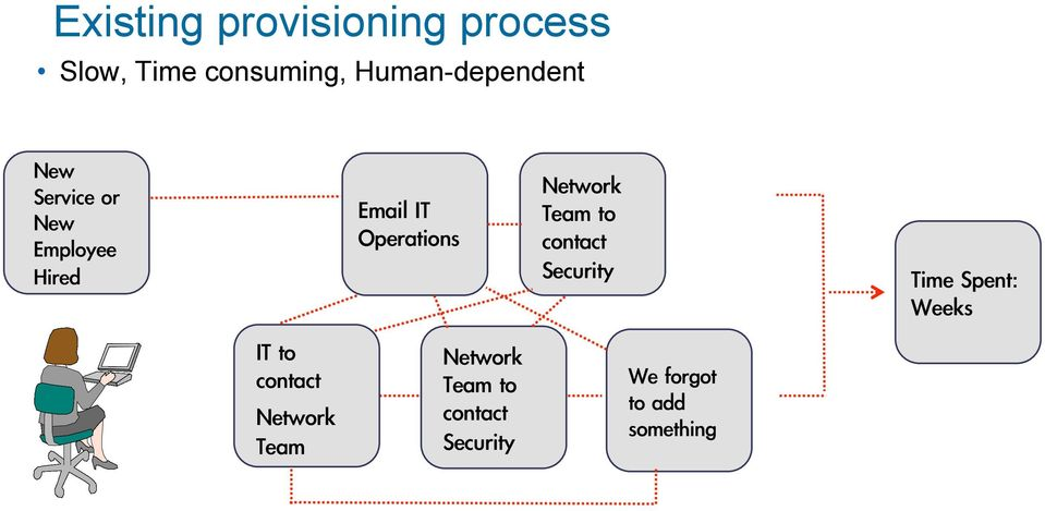 Operations Network Team to contact Security Time Spent: Weeks IT