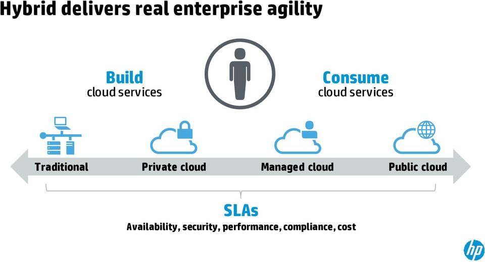 Traditional Private cloud Managed cloud Public