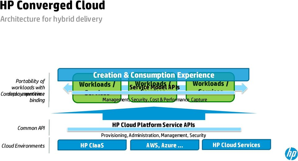Services Management, Security, Cost & Performance Capture Workloads / Services Common API Cloud Environments