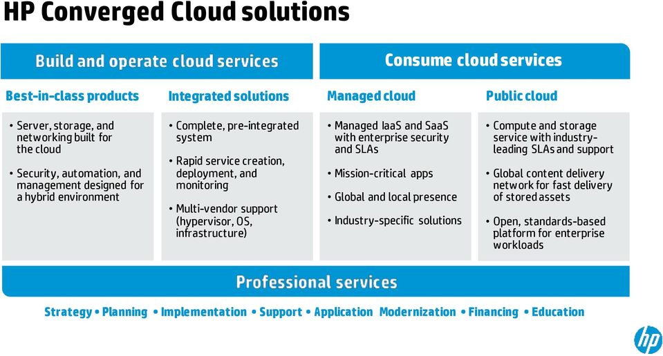 IaaS and SaaS with enterprise security and SLAs Mission-critical apps Global and local presence Industry-specific solutions Compute and storage service with industryleading SLAs and support Global