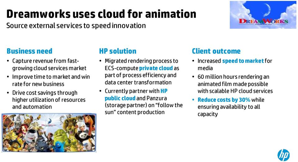 process efficiency and data center transformation Currently partner with HP public cloud and Panzura (storage partner) on follow the sun content production Client outcome