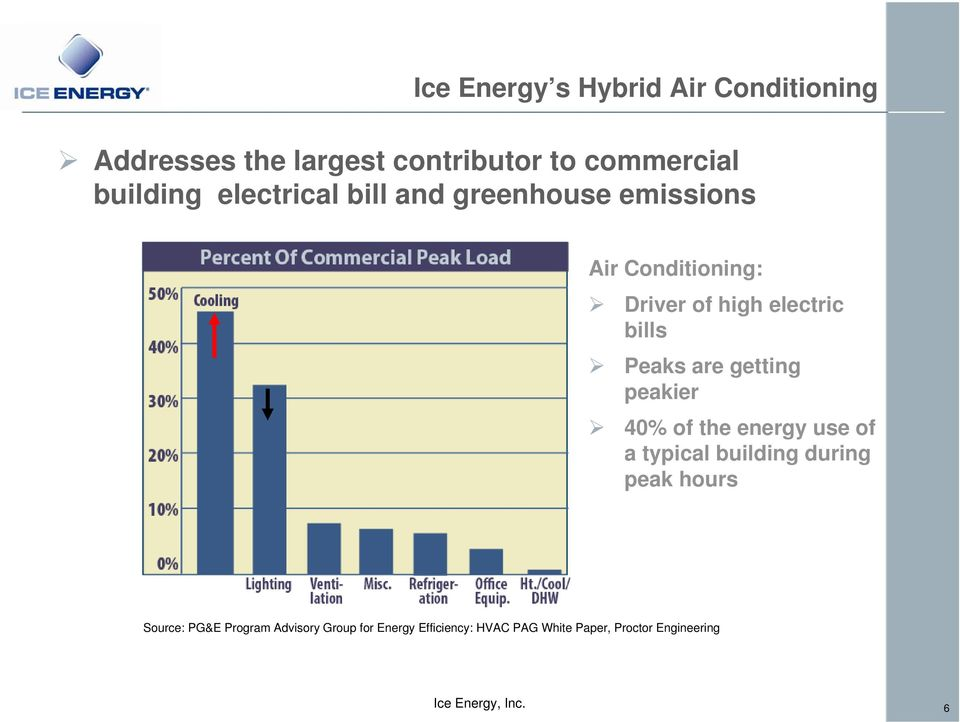 Peaks are getting peakier 40% of the energy use of a typical building during peak hours