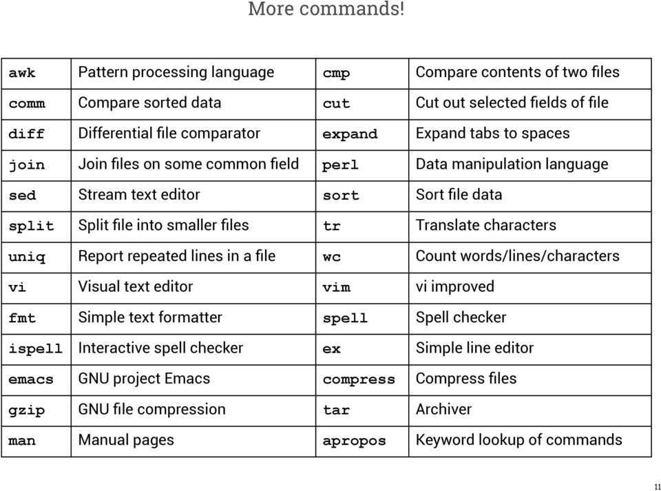 to spaces join Join files on some common field perl Data manipulation language sed Stream text editor sort Sort file data split Split file into smaller files tr Translate characters
