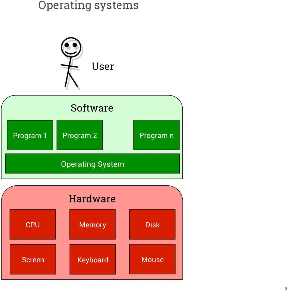 Operating System Hardware CPU