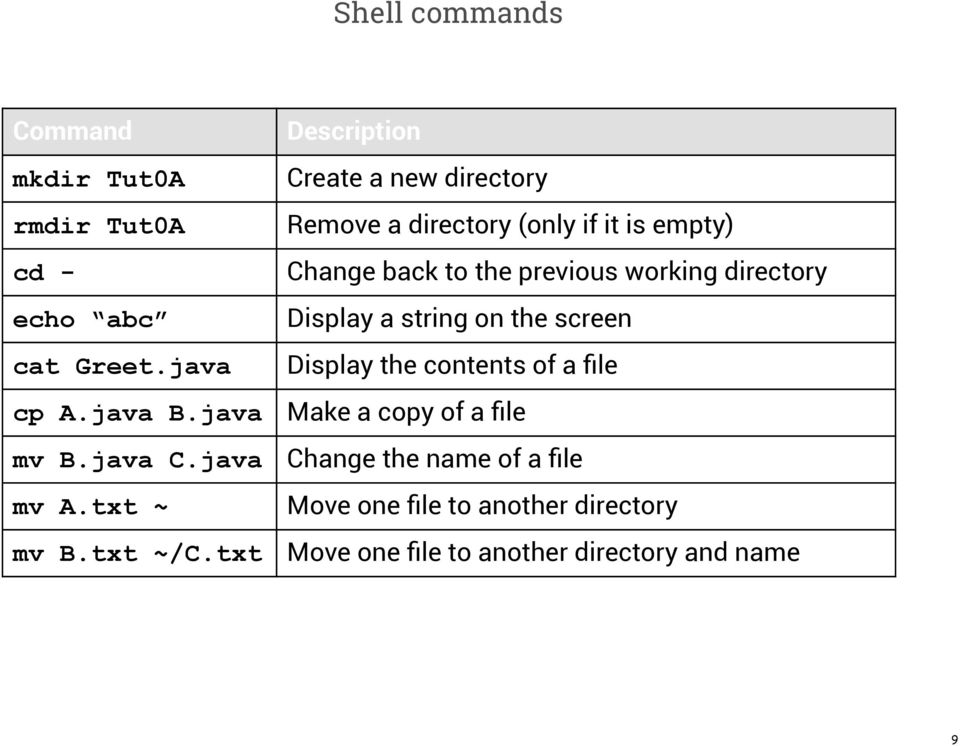 java Display the contents of a file cp A.java B.java Make a copy of a file mv B.java C.