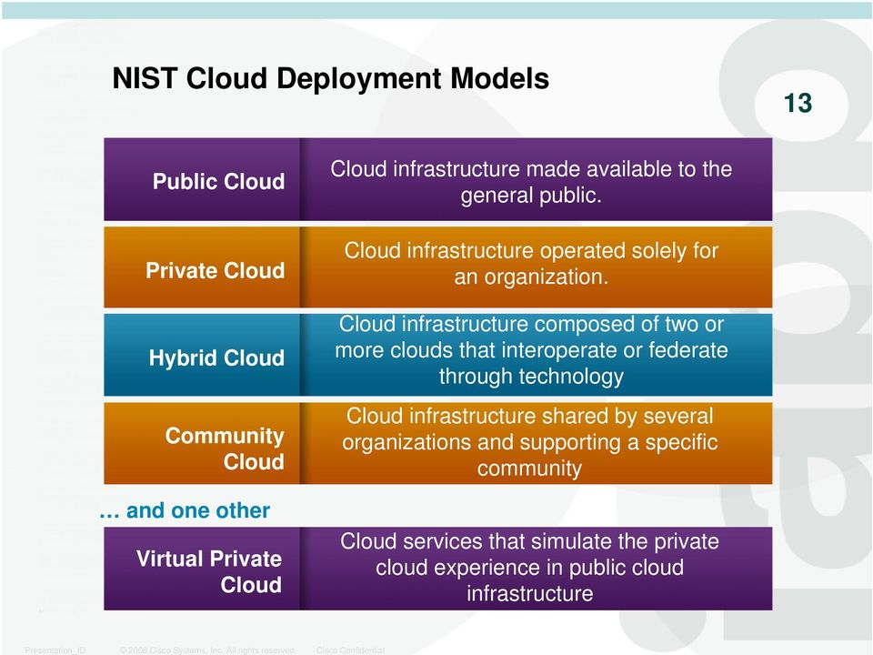 Cloud infrastructure composed of two or more clouds that interoperate or federate through technology Cloud infrastructure shared by several