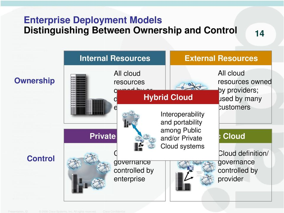 Private Cloud systems Cloud definition/ governance controlled by enterprise All cloud resources owned by providers; used by many customers