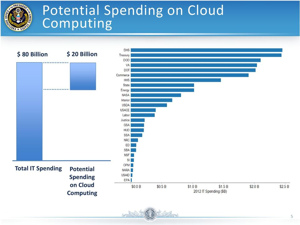 Billion Total IT Spending