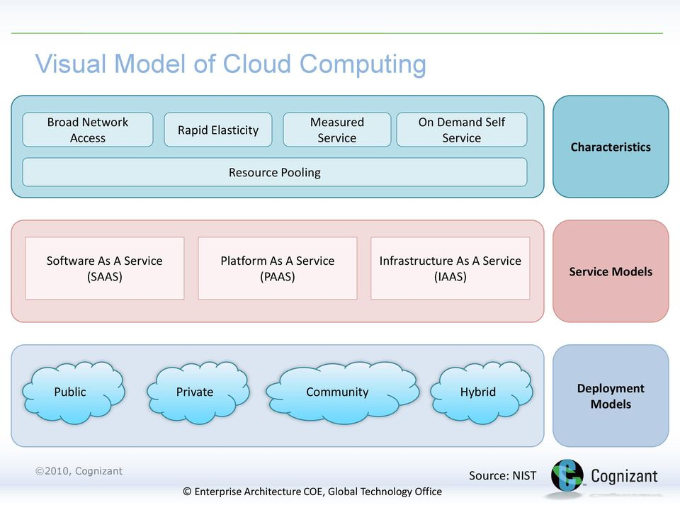 Service (SAAS) Platform As A Service (PAAS) Infrastructure As A Service (IAAS)