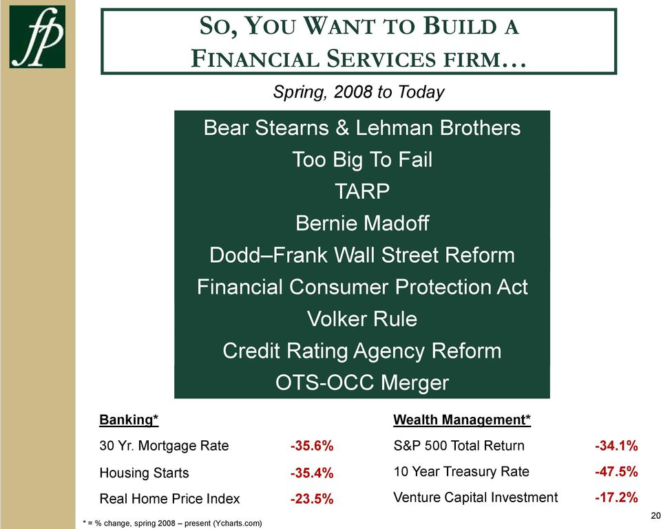 Merger Banking* 30 Yr. Mortgage Rate -35.6% Housing Starts -35.4% Real Home Price Index -23.