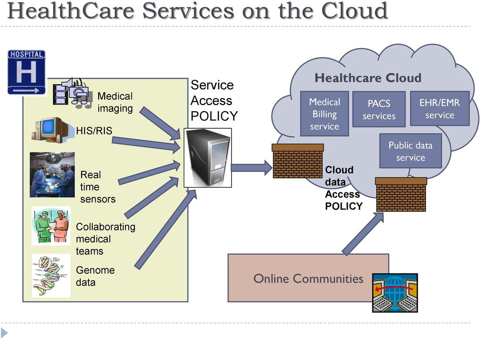 POLICY Online Communities Healthcare Cloud Medical Billing service