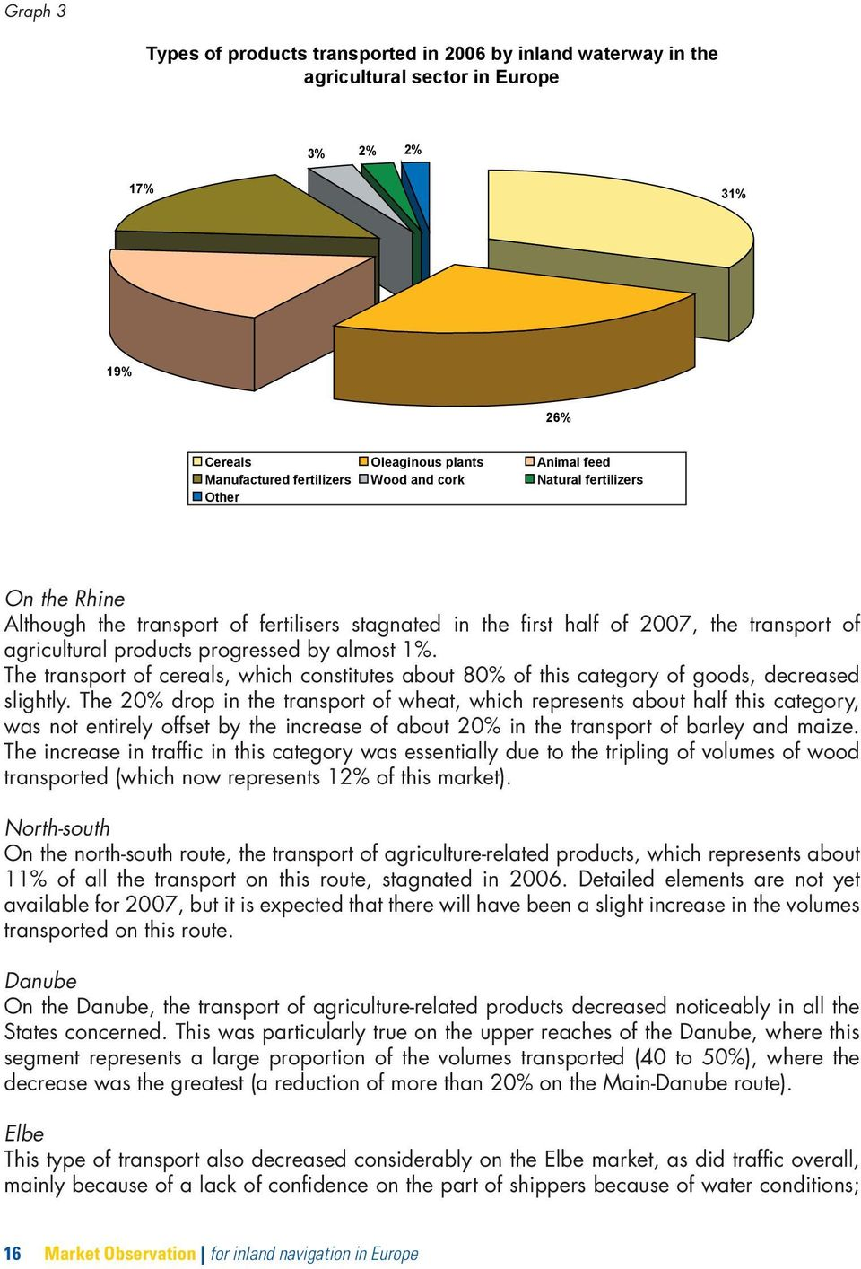 The transport of cereals, which constitutes about 80% of this category of goods, decreased slightly.