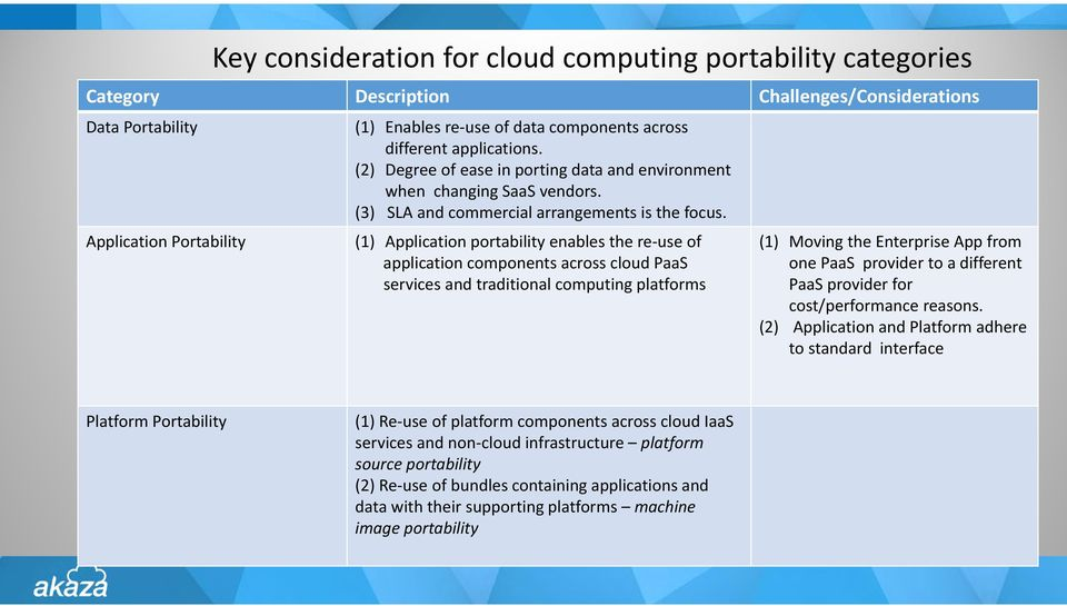 (1) Application portability enables the re use of application components across cloud PaaS services and traditional computing platforms (1) Moving the Enterprise App from one PaaS provider to a