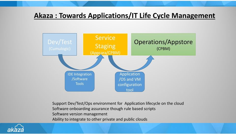 configuration tool Support Dev/Test/Ops environment for Application lifecycle on the cloud Software