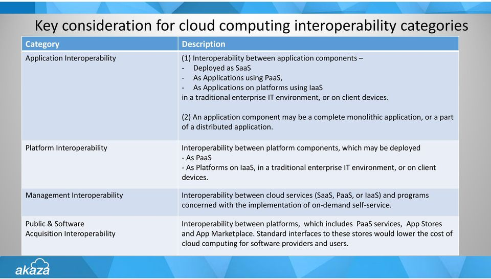 (2) An application component may be a complete monolithic application, or a part of a distributed application.