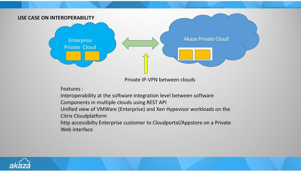 multiple clouds using REST API Unified view of VMWare (Enterprise) and Xen Hypevisor workloads on the